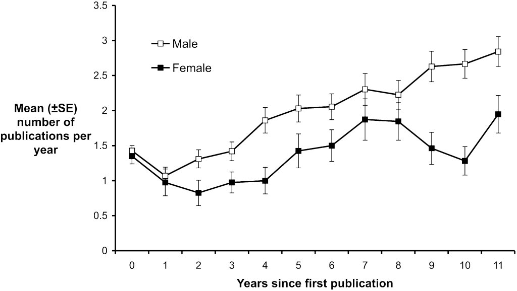 Annual productivity of male and female researchers over time. [14]